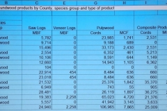 Forest Products Data